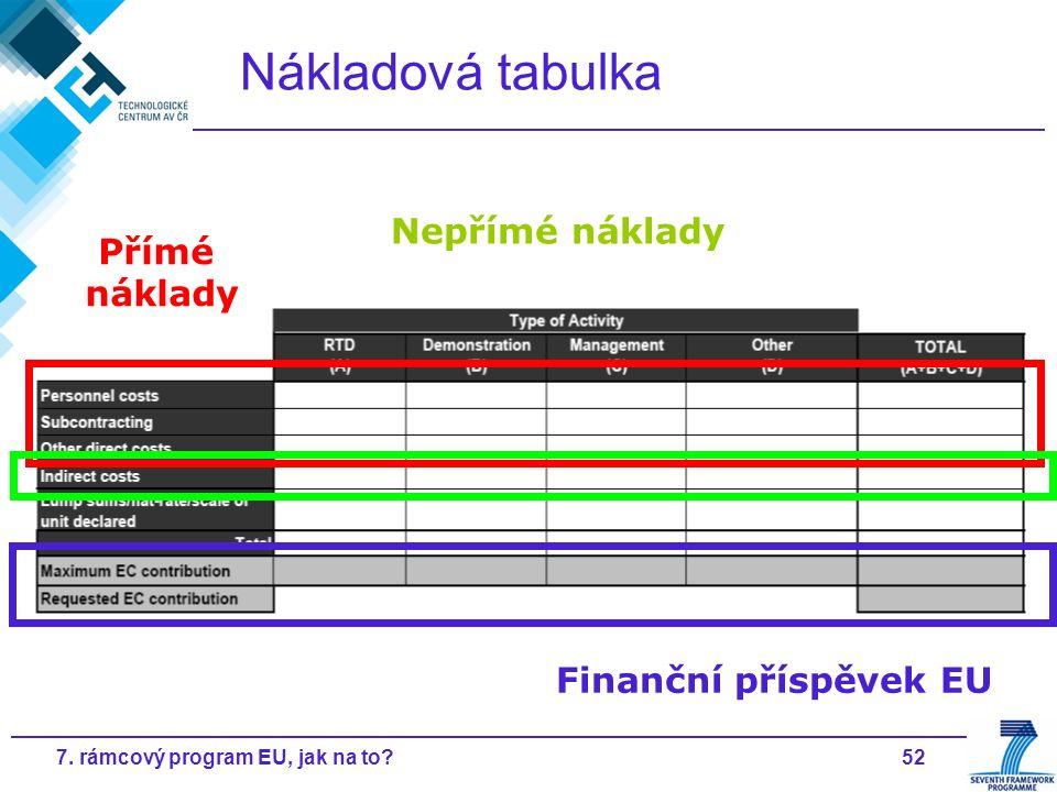 527. rámcový program EU, jak na to? Nákladová tabulka Přímé náklady Nepřímé náklady Finanční příspěvek EU