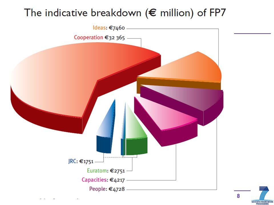197. rámcový program EU, jak na to? EPSS Informace k výzvě a podávání návrhu