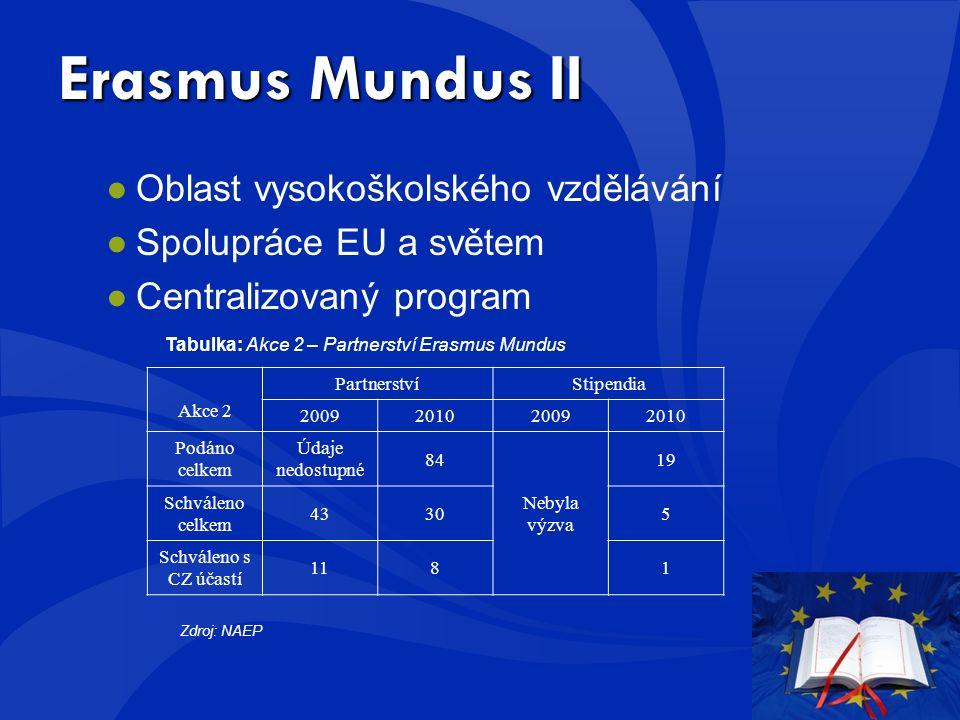 Erasmus Mundus II ●Oblast vysokoškolského vzdělávání ●Spolupráce EU a světem ●Centralizovaný program Tabulka: Akce 2 – Partnerství Erasmus Mundus Akce 2 PartnerstvíStipendia 2009201020092010 Podáno celkem Údaje nedostupné 84 Nebyla výzva 19 Schváleno celkem 43305 Schváleno s CZ účastí 1181 Zdroj: NAEP