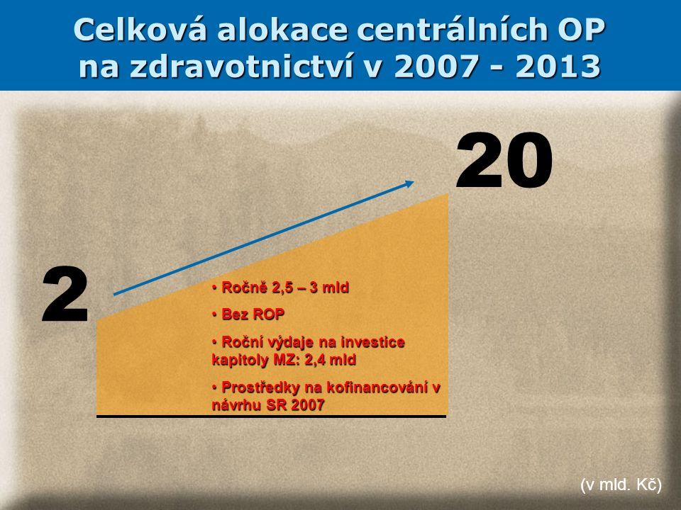 20 2 Celková alokace centrálních OP na zdravotnictví v 2007 - 2013 Ročně 2,5 – 3 mld Ročně 2,5 – 3 mld Bez ROP Bez ROP Roční výdaje na investice kapitoly MZ: 2,4 mld Roční výdaje na investice kapitoly MZ: 2,4 mld Prostředky na kofinancování v návrhu SR 2007 Prostředky na kofinancování v návrhu SR 2007 (v mld.