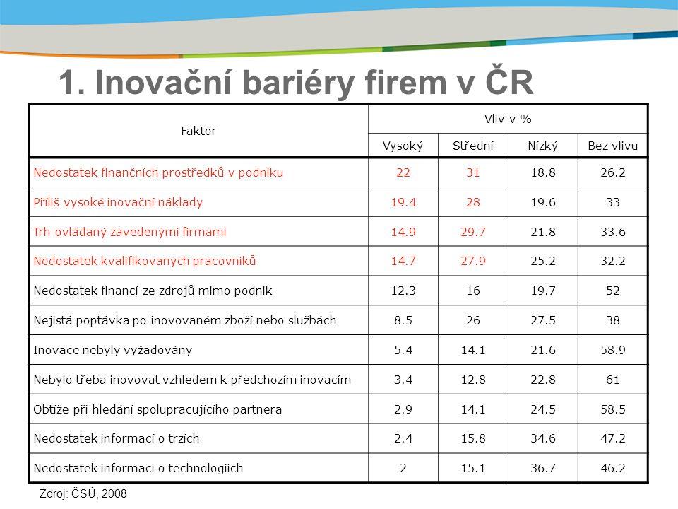 1. Inovační bariéry firem v ČR Faktor Vliv v % VysokýStředníNízkýBez vlivu Nedostatek finančních prostředků v podniku223118.826.2 Příliš vysoké inovač