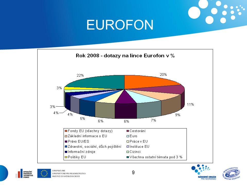 10 EUROCENTRA  Síť 13 regionálních Eurocenter, které primárně informují o Evropské unii  Pro Jihomoravský kraj: Eurocentrum Brno Kobližná 4 601 50 Brno Po–Pá, 10:00–18:00 http://www.euroskop.cz/eurocentrum.brno