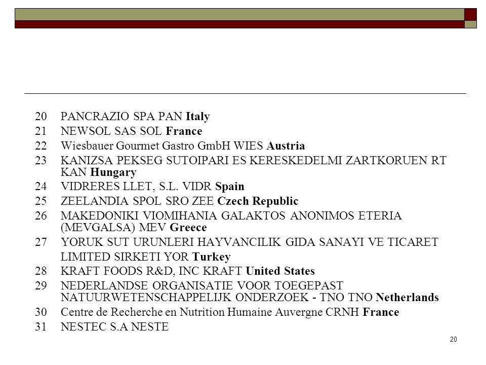 20 20 PANCRAZIO SPA PAN Italy 21 NEWSOL SAS SOL France 22 Wiesbauer Gourmet Gastro GmbH WIES Austria 23 KANIZSA PEKSEG SUTOIPARI ES KERESKEDELMI ZARTKORUEN RT KAN Hungary 24 VIDRERES LLET, S.L.
