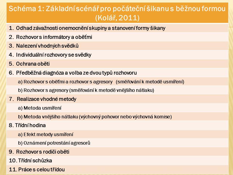 Schéma 1: Základní scénář pro počáteční šikanu s běžnou formou (Kolář, 2011) 1.