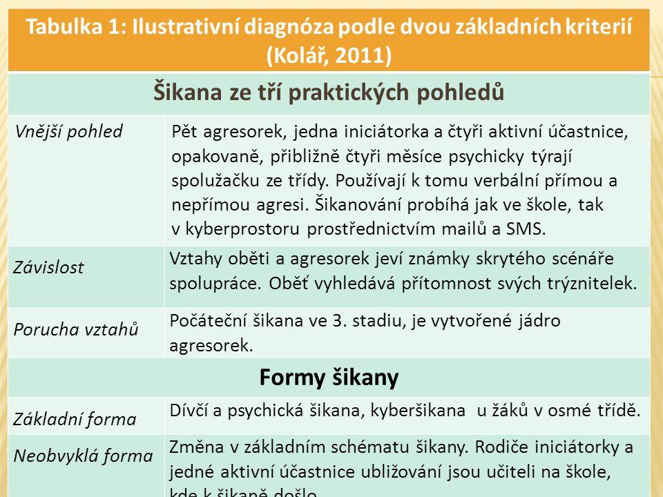 Tabulka 1: Ilustrativní diagnóza podle dvou základních kriterií (Kolář, 2011) Šikana ze tří praktických pohledů Vnější pohledPět agresorek, jedna iniciátorka a čtyři aktivní účastnice, opakovaně, přibližně čtyři měsíce psychicky týrají spolužačku ze třídy.