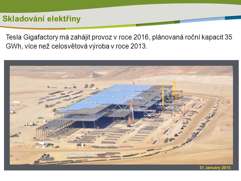 Tesla Gigafactory má zahájit provoz v roce 2016, plánovaná roční kapacit 35 GWh, více než celosvětová výroba v roce 2013. Skladování elektřiny