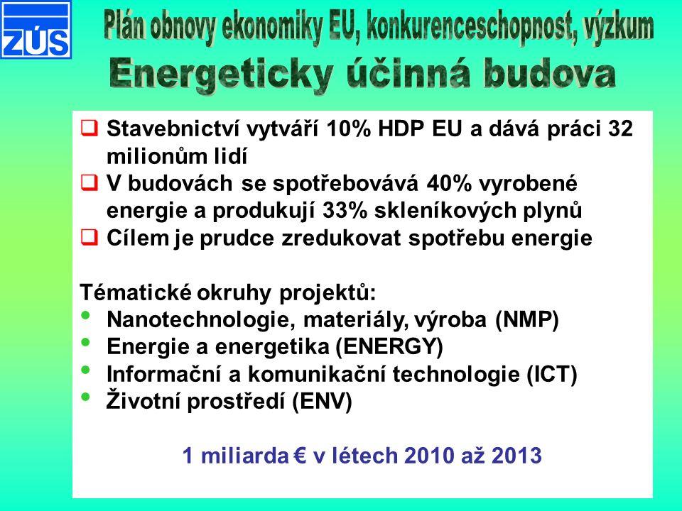  Stavebnictví vytváří 10% HDP EU a dává práci 32 milionům lidí  V budovách se spotřebovává 40% vyrobené energie a produkují 33% skleníkových plynů  Cílem je prudce zredukovat spotřebu energie Tématické okruhy projektů: Nanotechnologie, materiály, výroba (NMP) Energie a energetika (ENERGY) Informační a komunikační technologie (ICT) Životní prostředí (ENV) 1 miliarda € v létech 2010 až 2013
