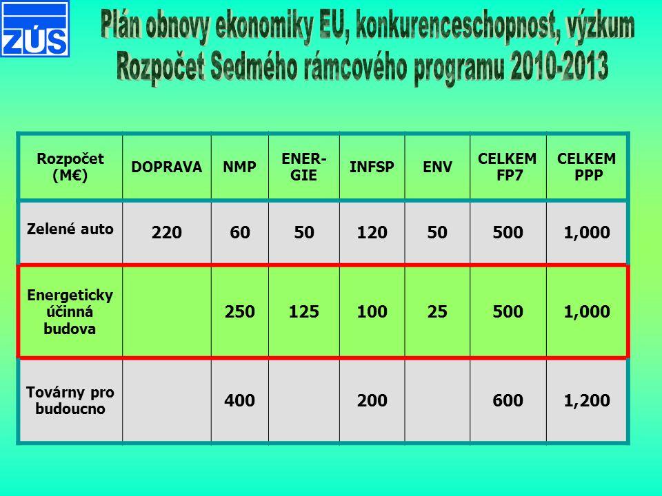 Rozpočet (M€) DOPRAVANMP ENER- GIE INFSPENV CELKEM FP7 CELKEM PPP Zelené auto 2206050120505001,000 Energeticky účinná budova 250125100255001,000 Továrny pro budoucno 4002006001,200