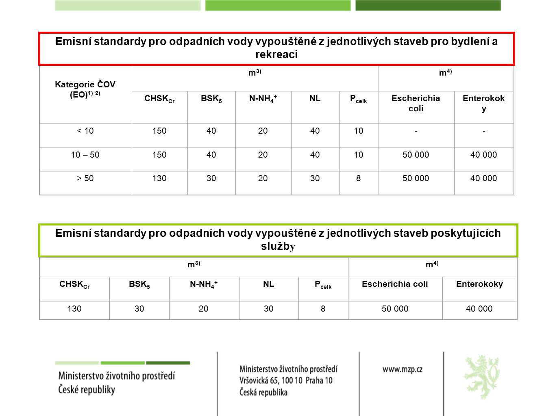 Kategorie ČOV (EO) 1) 2) m 3) m 4) CHSK Cr BSK 5 N-NH 4 + NLP celk Escherichia coli Enterokok y < 1015040204010-- 10 – 501504020401050 00040 000 > 50130302030850 00040 000 Emisní standardy pro odpadních vody vypouštěné z jednotlivých staveb pro bydlení a rekreaci Emisní standardy pro odpadních vody vypouštěné z jednotlivých staveb poskytujících služb y m 3) m 4) CHSK Cr BSK 5 N-NH 4 + NLP celk Escherichia coliEnterokoky 130302030850 00040 000