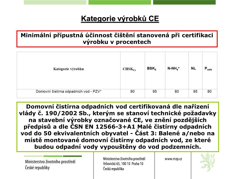 Kategorie výrobků CE Minimální přípustná účinnost čištění stanovená při certifikaci výrobku v procentech Kategorie výrobkuCHSK Cr BSK 5 N-NH 4 + NLP celk Domovní čistírna odpadních vod - PZV*9095809580 Domovní čistírna odpadních vod certifikovaná dle nařízení vlády č.