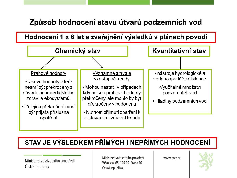 Způsob hodnocení stavu útvarů podzemních vod Hodnocení 1 x 6 let a zveřejnění výsledků v plánech povodí Chemický stavKvantitativní stav Prahové hodnoty Takové hodnoty, které nesmí být překročeny z důvodu ochrany lidského zdraví a ekosystémů.