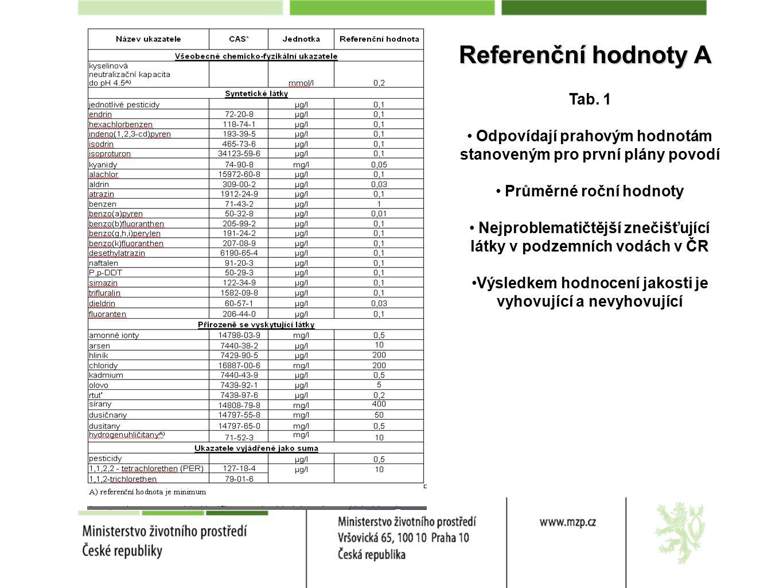 Referenční hodnoty A Tab.