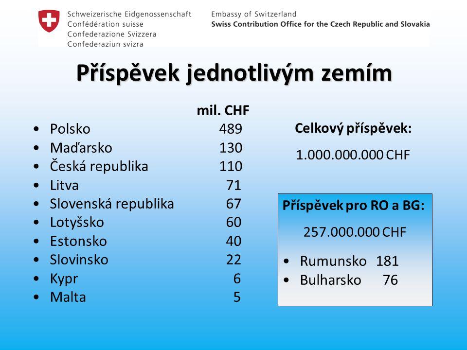 Příspěvek jednotlivým zemím mil. CHF Polsko489 Maďarsko130 Česká republika110 Litva 71 Slovenská republika 67 Lotyšsko 60 Estonsko 40 Slovinsko 22 Kyp