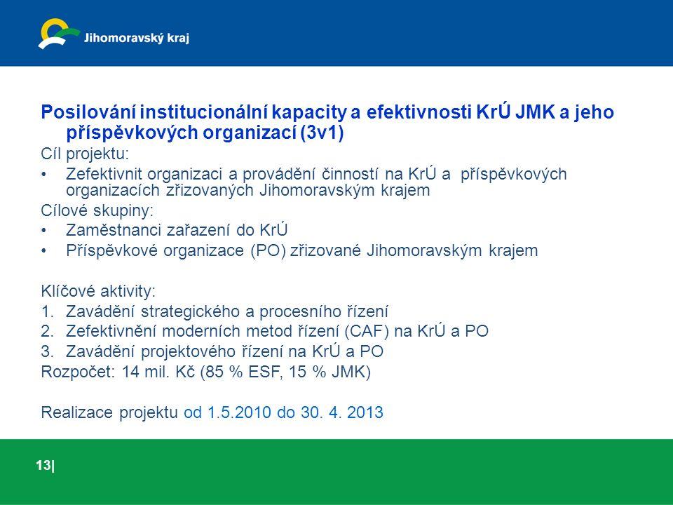 01 | 03Turistický ruch Posilování institucionální kapacity a efektivnosti KrÚ JMK a jeho příspěvkových organizací (3v1) Cíl projektu: Zefektivnit organizaci a provádění činností na KrÚ a příspěvkových organizacích zřizovaných Jihomoravským krajem Cílové skupiny: Zaměstnanci zařazení do KrÚ Příspěvkové organizace (PO) zřizované Jihomoravským krajem Klíčové aktivity: 1.Zavádění strategického a procesního řízení 2.Zefektivnění moderních metod řízení (CAF) na KrÚ a PO 3.Zavádění projektového řízení na KrÚ a PO Rozpočet: 14 mil.