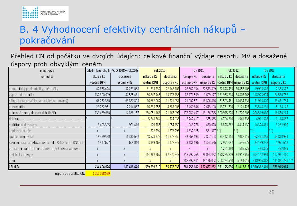 19 B.4 Vyhodnocení efektivity centrálních nákupů - pokračování Dále do CN zaváděné komodity; 2010  Alternativní spotřební materiál pro stávající tisk