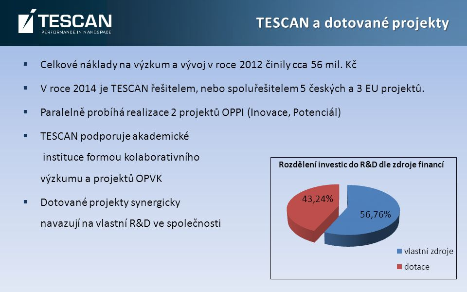 TESCAN a dotované projekty  Celkové náklady na výzkum a vývoj v roce 2012 činily cca 56 mil.