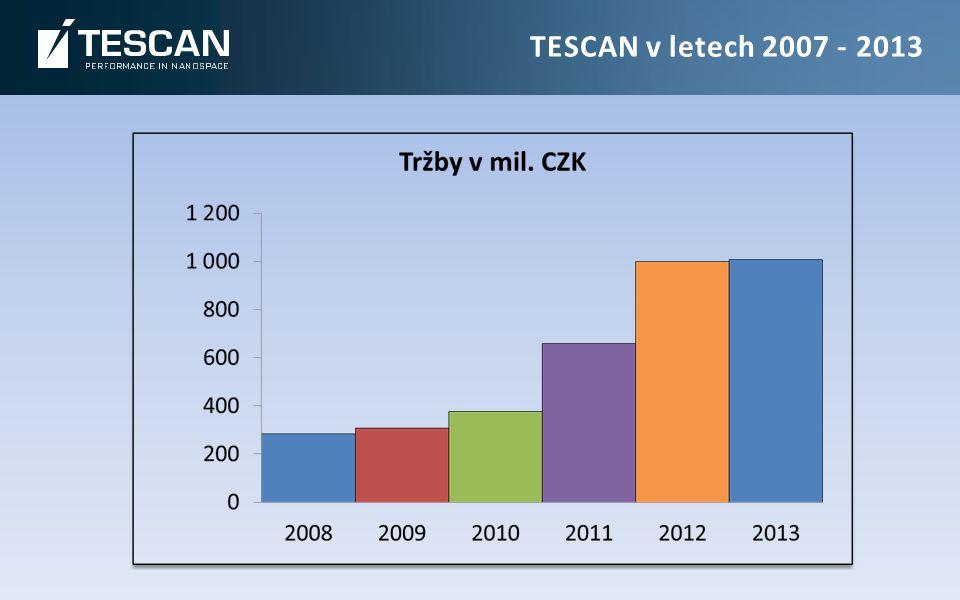 TESCAN v letech 2007 - 2013