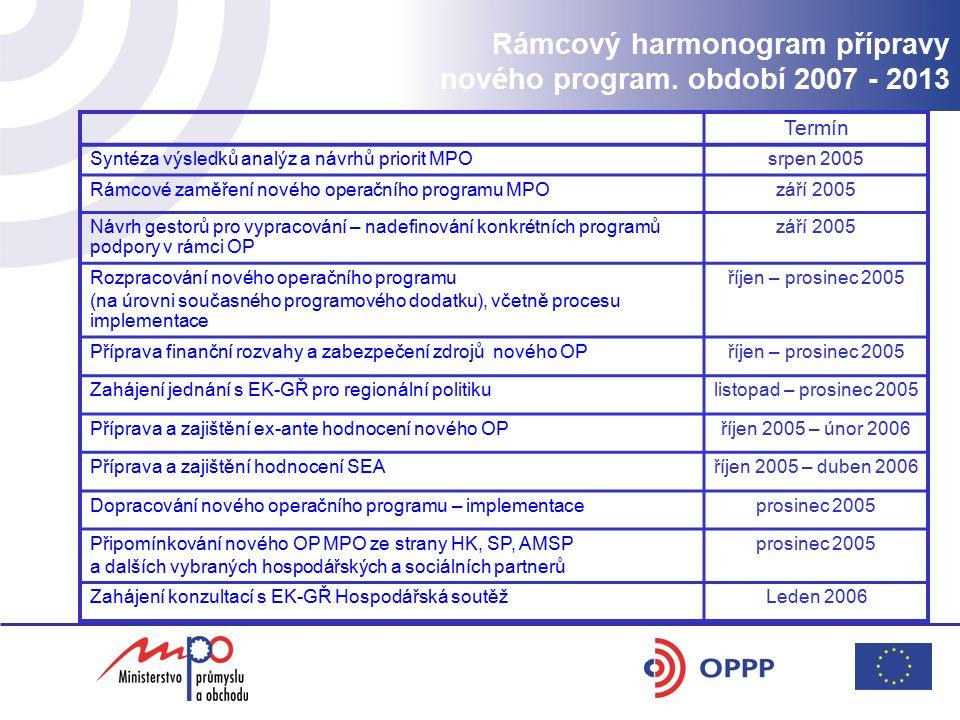 Rámcový harmonogram přípravy nového program. období 2007 - 2013 Termín Syntéza výsledků analýz a návrhů priorit MPOsrpen 2005 Rámcové zaměření nového