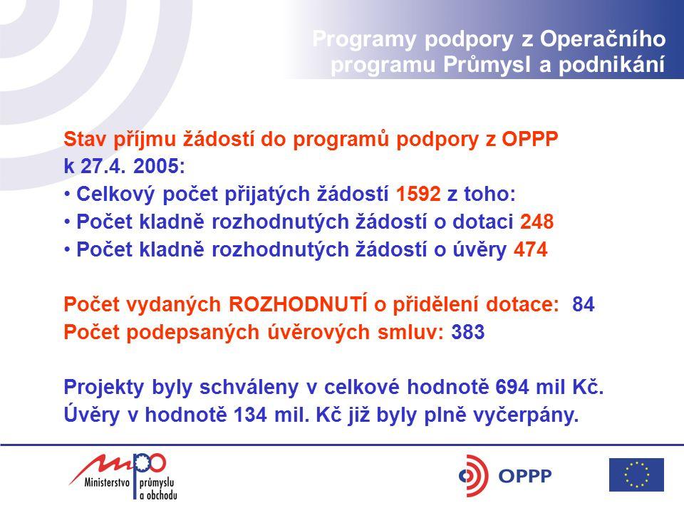 Stav příjmu žádostí do programů podpory z OPPP k 27.4. 2005: Celkový počet přijatých žádostí 1592 z toho: Počet kladně rozhodnutých žádostí o dotaci 2