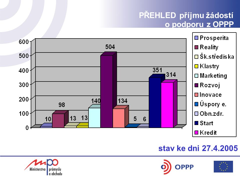 PŘEHLED příjmu žádostí o podporu z OPPP stav ke dni 27.4.2005 U