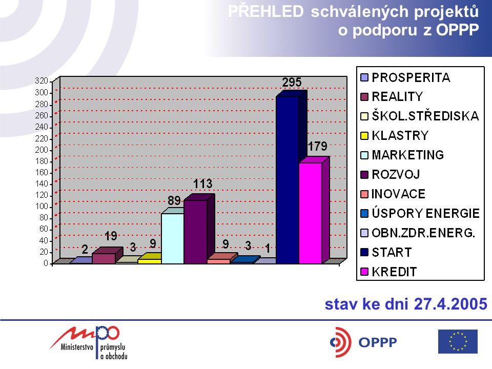 PŘEHLED schválených projektů o podporu z OPPP stav ke dni 27.4.2005 U