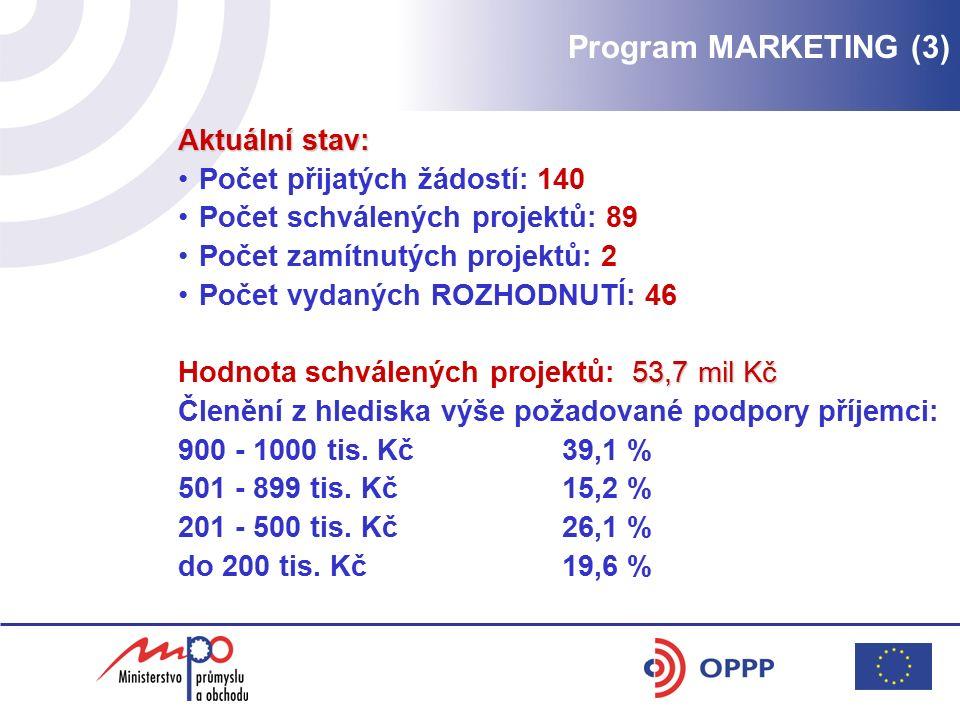 Aktuální stav: Počet přijatých žádostí: 140 Počet schválených projektů: 89 Počet zamítnutých projektů: 2 Počet vydaných ROZHODNUTÍ: 46 53,7 mil Kč Hod
