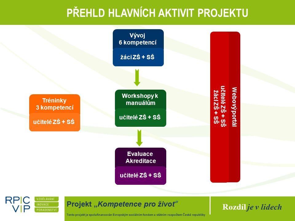 """Rozdíl je v lidech Projekt """"Kompetence pro život Tento projekt je spolufinancován Evropským sociálním fondem a státním rozpočtem České republiky PŘEHLD HLAVNÍCH AKTIVIT PROJEKTU Vývoj 6 kompetencí žáci ZŠ + SŠ Tréninky 3 kompetencí učitelé ZŠ + SŠ Workshopy k manuálům učitelé ZŠ + SŠ Evaluace Akreditace učitelé ZŠ + SŠ Webový portál učitelé ZŠ + SŠ žáci ZŠ + SŠ"""