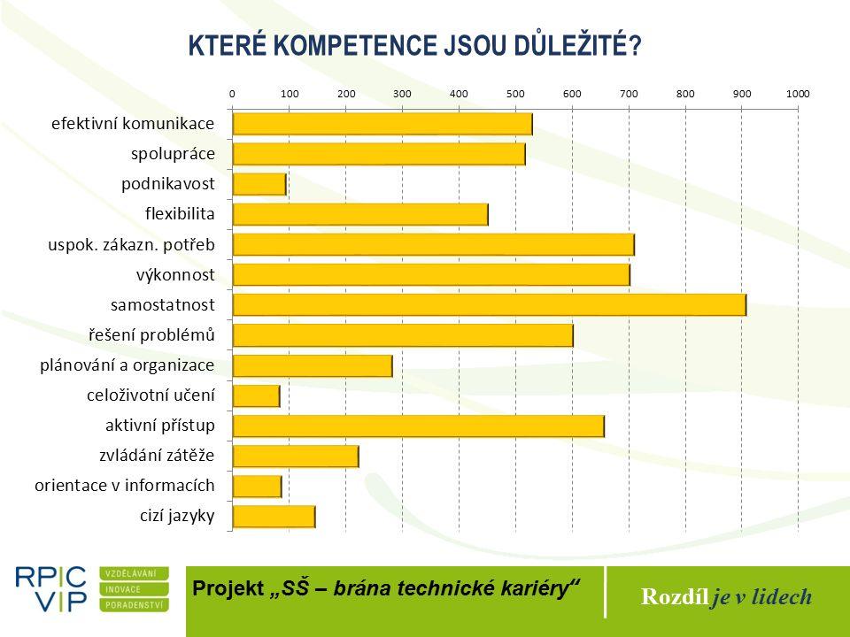 """Rozdíl je v lidech Projekt """"Kompetence pro život Tento projekt je spolufinancován Evropským sociálním fondem a státním rozpočtem České republiky Jaké kompetence."""