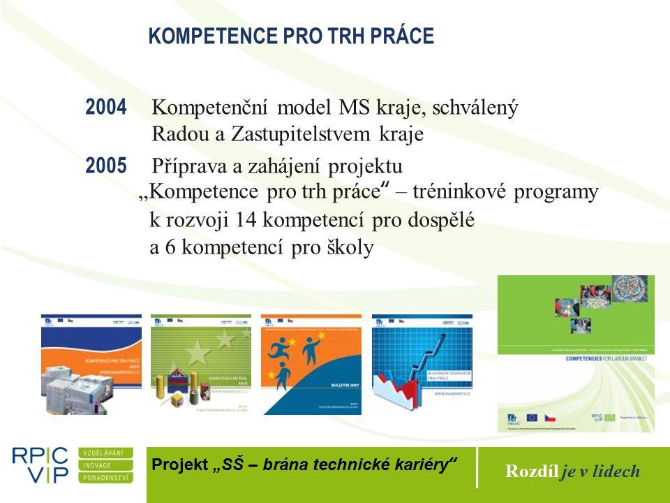 """Rozdíl je v lidech Projekt """"SŠ – brána technické kariéry KOMPETENCE PRO TRH PRÁCE 2006 Iniciativa """"Kompetence pro trh práce oceněna Evropskou komisí jako příklad dobré praxe 2007 Ověření programů se zahraničními účastníky – Anglie, Belgie, Německo, Polsko, Portugalsko, Rumunsko, Španělsko 2007+ Zahájen transfer tréninkových programů a systému přípravy certifikovaných trenérů do mezinárodního prostředí – převod do angličtiny, zapojení do dalších mezinárodních projektů 2008+ Adaptace do dalších zemí a jazyků – Belgie, Polsko, Španělsko, Turecko, Rumunsko, Portugalsko ad."""