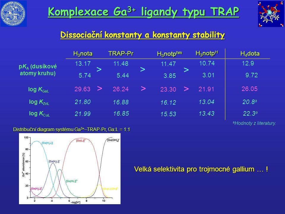 Komplexace Ga 3+ ligandy typu TRAP Dissociační konstanty a konstanty stability Distribuční diagram systému Ga 3+ –TRAP-Pr, Ga:L = 1:1 log K GaL H 3 no