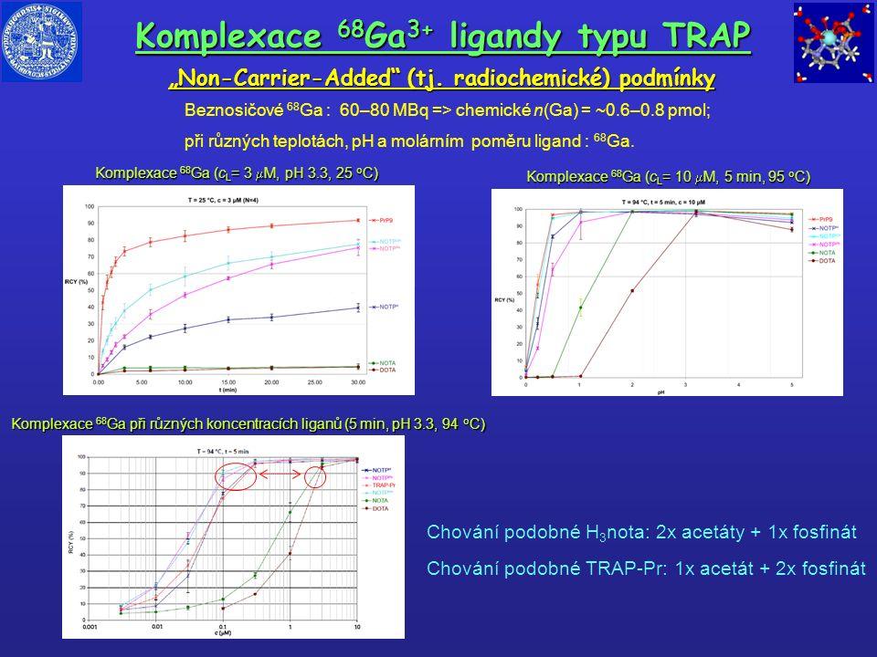"""Non-Carrier-Added"" (tj. radiochemické) podmínky Komplexace 68 Ga 3+ ligandy typu TRAP Beznosičové 68 Ga : 60–80 MBq => chemické n(Ga) = ~0.6–0.8 pmol"