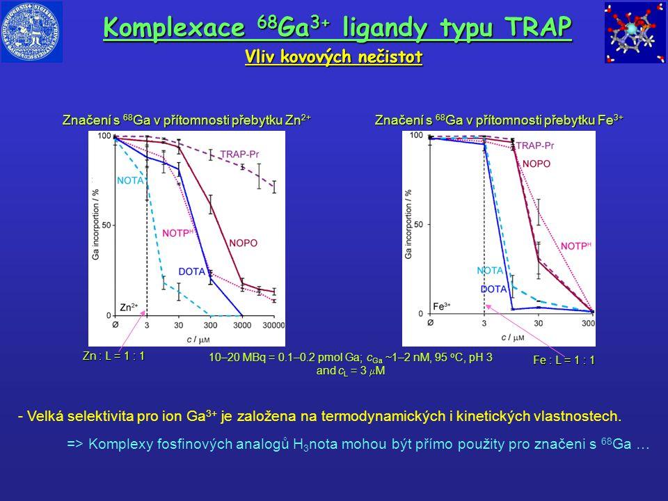 Vliv kovových nečistot Značení s 68 Ga v přítomnosti přebytku Fe 3+ Značení s 68 Ga v přítomnosti přebytku Zn 2+ Fe : L = 1 : 1 10–20 MBq = 0.1–0.2 pm