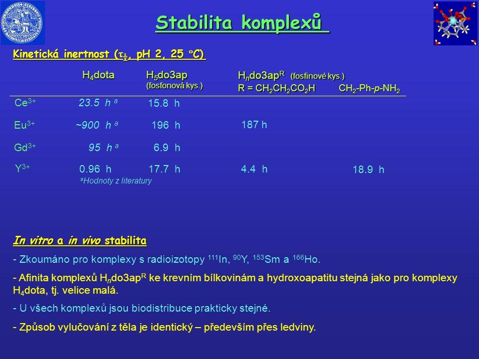 Stabilita komplexů Kinetická inertnost (  ½, pH 2, 25  C) H 4 dota H 5 do3ap (fosfonová kys.) H n do3ap R (fosfinové kys.) H n do3ap R (fosfinové ky