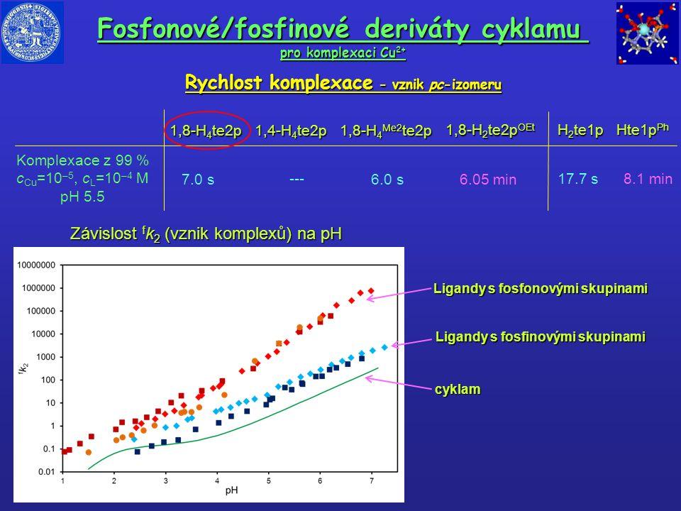 Fosfonové/fosfinové deriváty cyklamu pro komplexaci Cu 2+ Rychlost komplexace - vznik pc-izomeru 1,8-H 4 te2p 1,4-H 4 te2p 1,8-H 2 te2p OEt H 2 te1p H