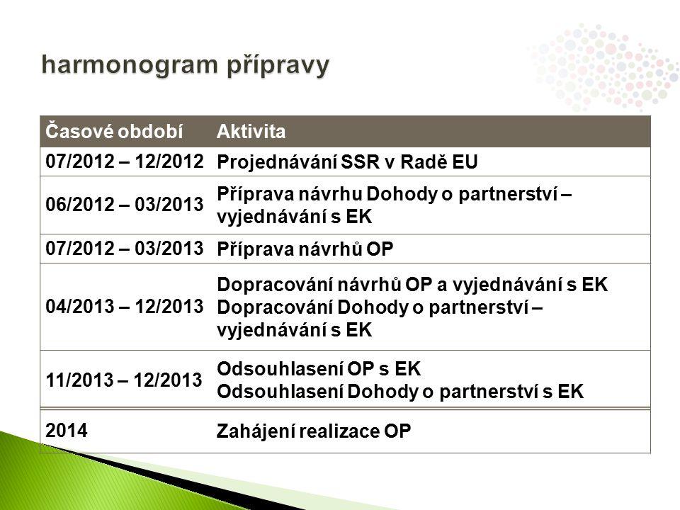 Časové obdobíAktivita 07/2012 – 12/2012Projednávání SSR v Radě EU 06/2012 – 03/2013 Příprava návrhu Dohody o partnerství – vyjednávání s EK 07/2012 – 03/2013Příprava návrhů OP 04/2013 – 12/2013 Dopracování návrhů OP a vyjednávání s EK Dopracování Dohody o partnerství – vyjednávání s EK 11/2013 – 12/2013 Odsouhlasení OP s EK Odsouhlasení Dohody o partnerství s EK 2014Zahájení realizace OP