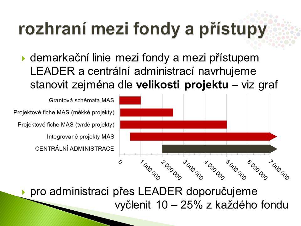  demarkační linie mezi fondy a mezi přístupem LEADER a centrální administrací navrhujeme stanovit zejména dle velikosti projektu – viz graf  pro administraci přes LEADER doporučujeme vyčlenit 10 – 25% z každého fondu