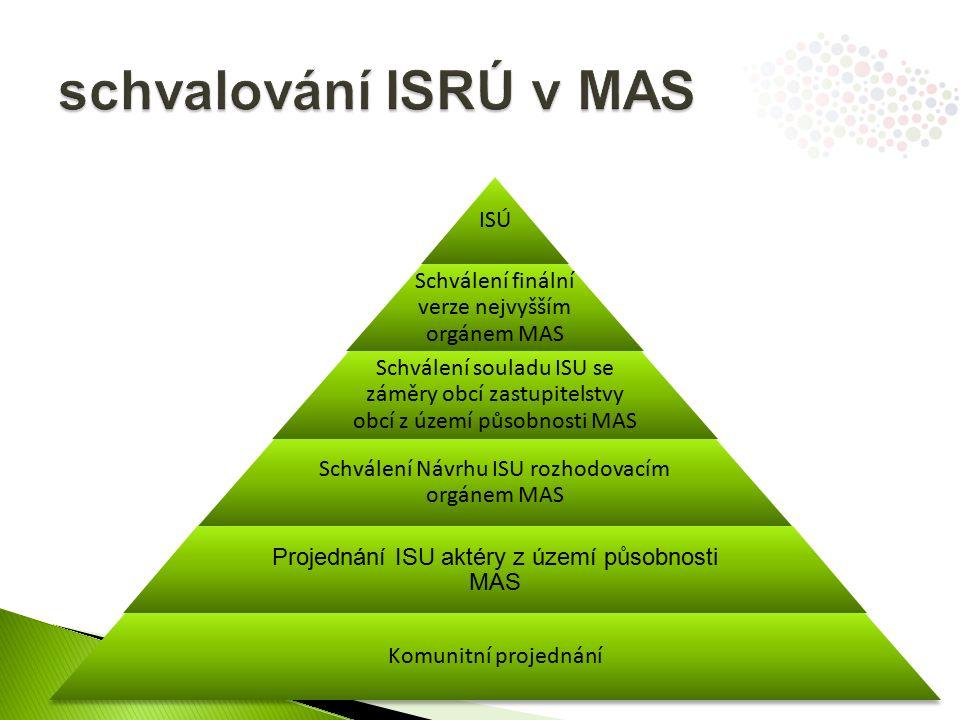 ISÚ Schválení finální verze nejvyšším orgánem MAS Schválení souladu ISU se záměry obcí zastupitelstvy obcí z území působnosti MAS Schválení Návrhu ISU rozhodovacím orgánem MAS Projednání ISU aktéry z území působnosti MAS Komunitní projednání