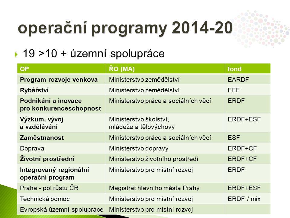  19 >10 + územní spolupráce OPŘO (MA)fond Program rozvoje venkovaMinisterstvo zemědělstvíEARDF RybářstvíMinisterstvo zemědělstvíEFF Podnikání a inovace pro konkurenceschopnost Ministerstvo práce a sociálních věcíERDF Výzkum, vývoj a vzdělávání Ministerstvo školství, mládeže a tělovýchovy ERDF+ESF ZaměstnanostMinisterstvo práce a sociálních věcíESF DopravaMinisterstvo dopravyERDF+CF Životní prostředníMinisterstvo životního prostředíERDF+CF Integrovaný regionální operační program Ministerstvo pro místní rozvojERDF Praha - pól růstu ČRMagistrát hlavního města PrahyERDF+ESF Technická pomocMinisterstvo pro místní rozvojERDF / mix Evropská územní spolupráceMinisterstvo pro místní rozvoj