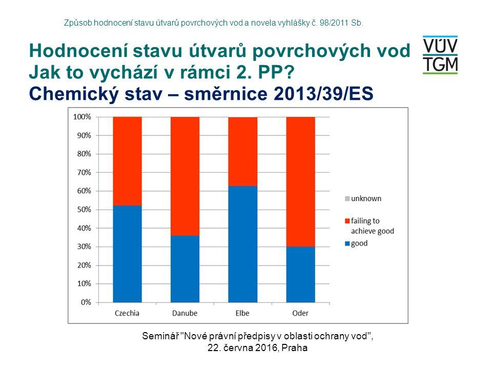 Hodnocení stavu útvarů povrchových vod Jak to vychází v rámci 2. PP? Chemický stav – směrnice 2013/39/ES Způsob hodnocení stavu útvarů povrchových vod