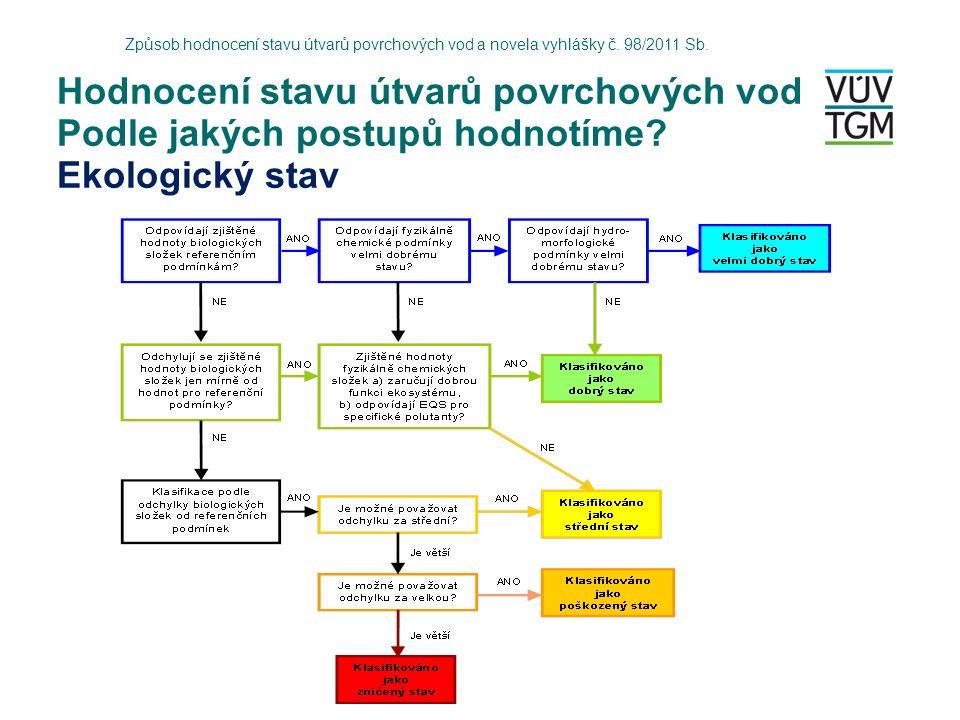Hodnocení stavu útvarů povrchových vod Podle jakých postupů hodnotíme.