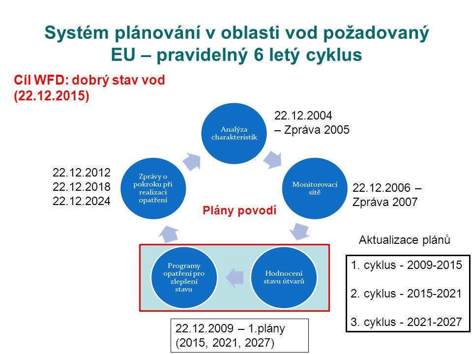 Systém plánování v oblasti vod požadovaný EU – pravidelný 6 letý cyklus 1. cyklus - 2009-2015 2. cyklus - 2015-2021 3. cyklus - 2021-2027 Aktualizace