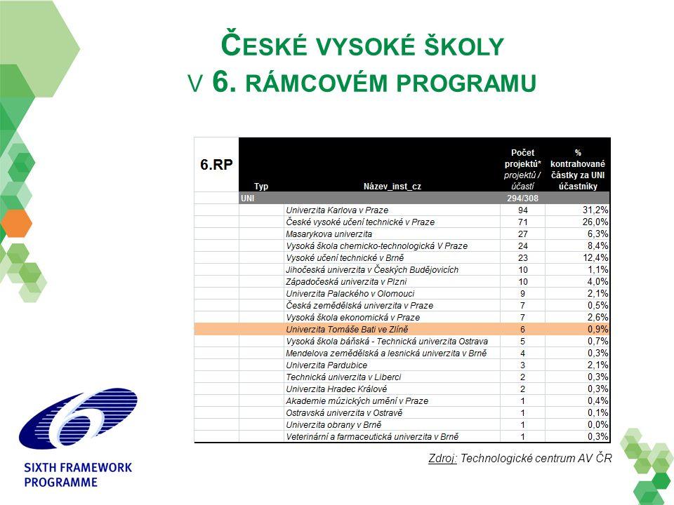 Č ESKÉ VYSOKÉ ŠKOLY V 6. RÁMCOVÉM PROGRAMU Zdroj: Technologické centrum AV ČR
