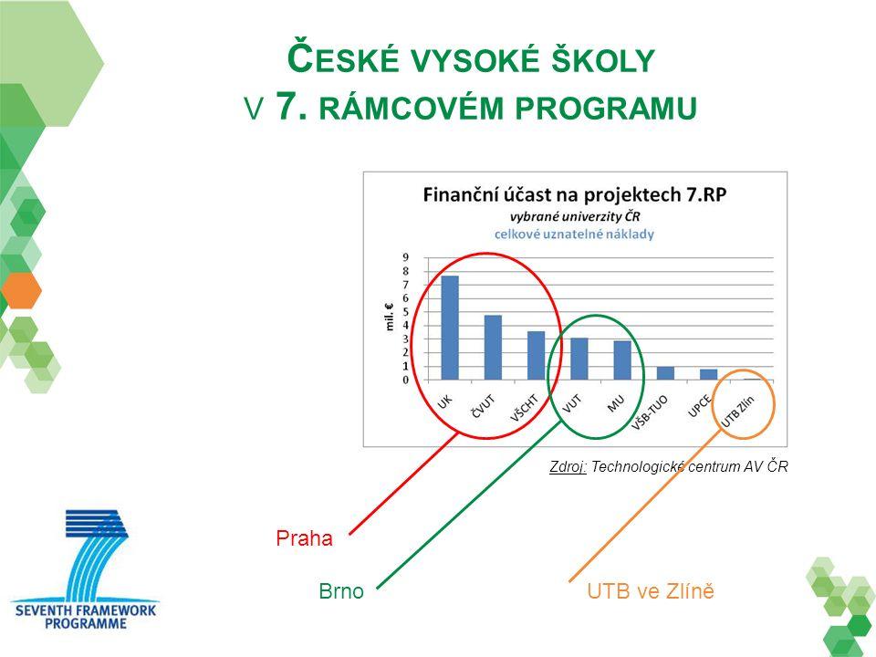 Č ESKÉ VYSOKÉ ŠKOLY V 7. RÁMCOVÉM PROGRAMU Zdroj: Technologické centrum AV ČR Praha Brno UTB ve Zlíně