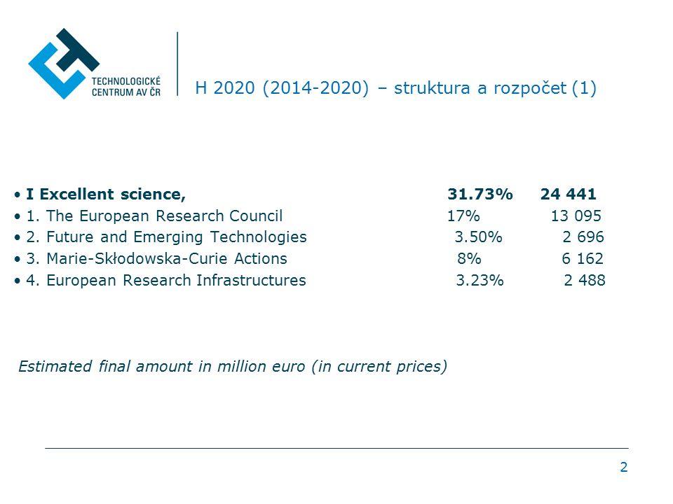 3 H 2020 - struktura a rozpočet (2) II Industrial leadership 22.09% 17 016 1.
