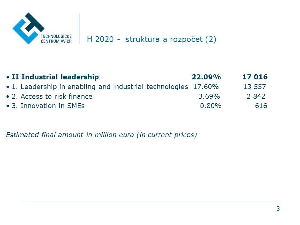 4 H 2020 – struktura a rozpočet (3) III Societal challenges 38.53% 29 679 1.