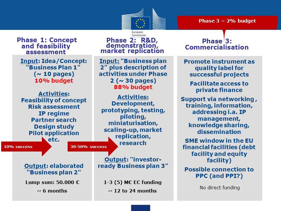 Fast Track to Innovation 1.Nejedná se o aktivitu s preferencí MSP, není uvedeno v pracovním programu Innovation in SMEs 2.Nový nástroj umožňující rychlé zavedení inovace.