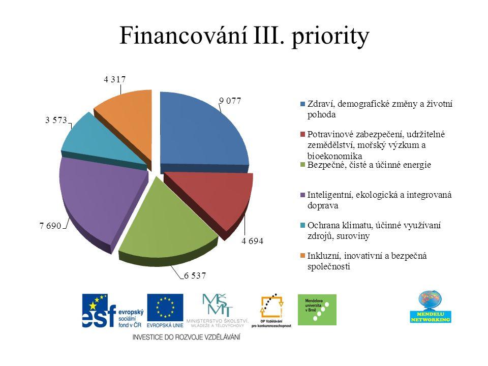 Financování III. priority