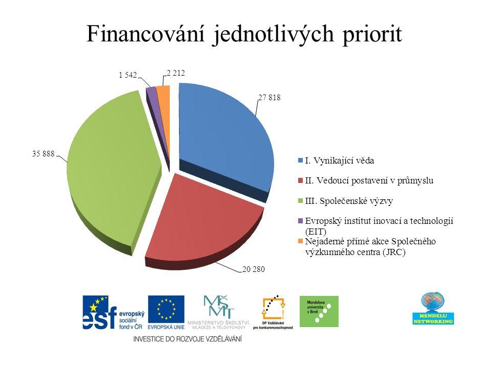 Financování jednotlivých priorit
