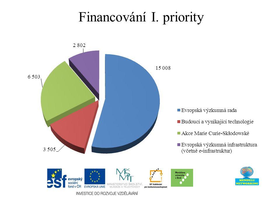 Financování I. priority