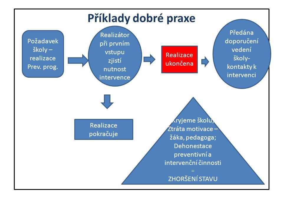 Příklady dobré praxe Požadavek školy – realizace Prev.